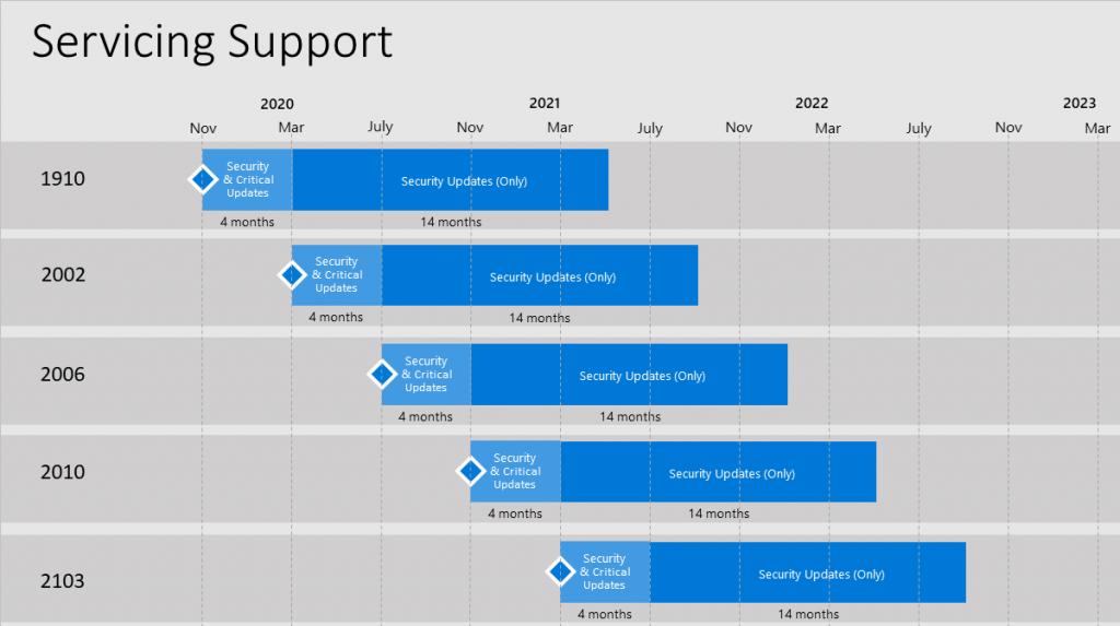 MECM Roadmap